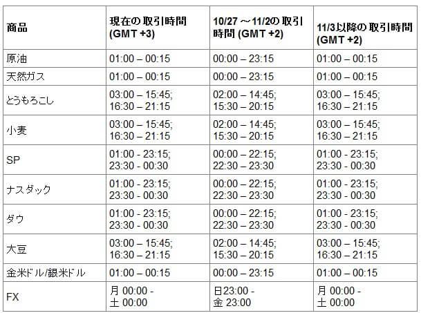 XM 取引時間帯の変更