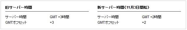 取引GMT 変更
