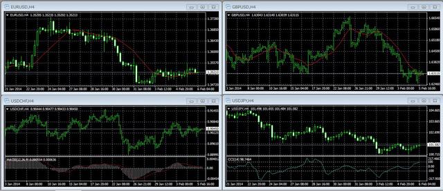 MT4チャート画面