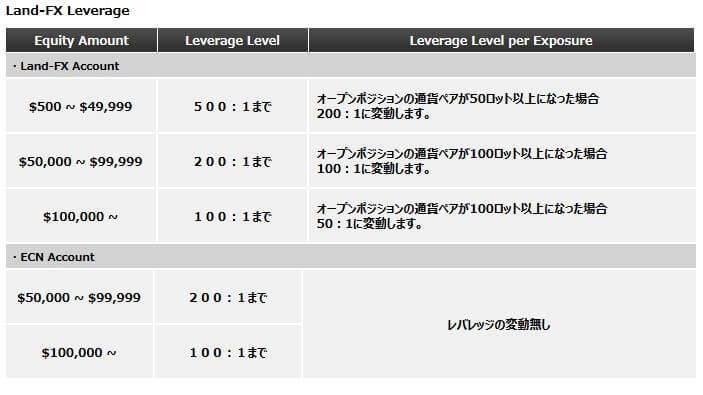 landfxレバレッジ変動情報