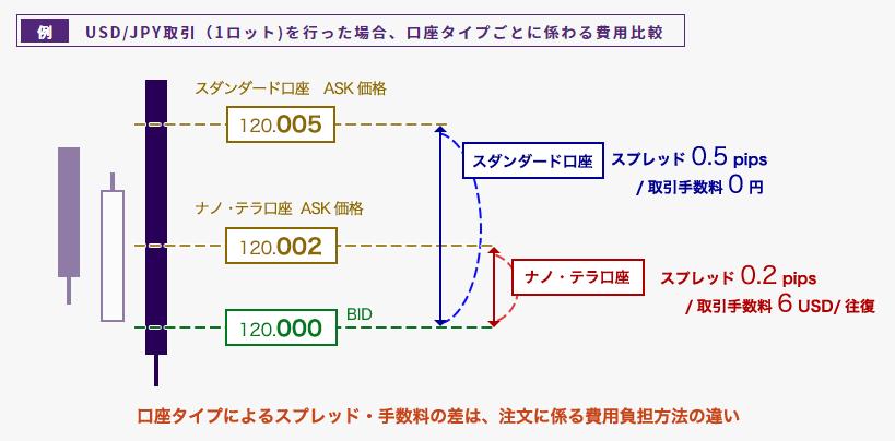 AXIORYの口座タイプ毎に変わる費用比較
